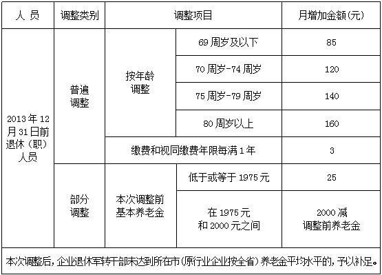 陕西企退人员基本养老金全面提高 人均提至21