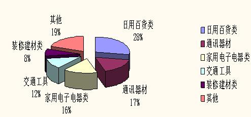 陕西公布上半年消费投诉情况 手机汽车家装投