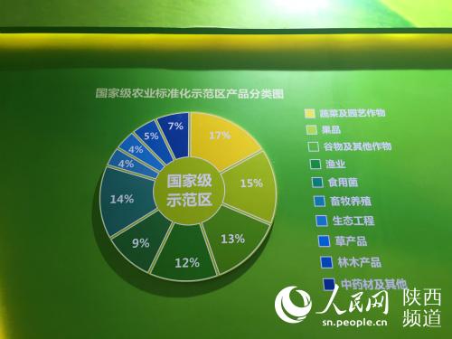 全国农业标准化示范区20年建设成果展在杨凌举办
