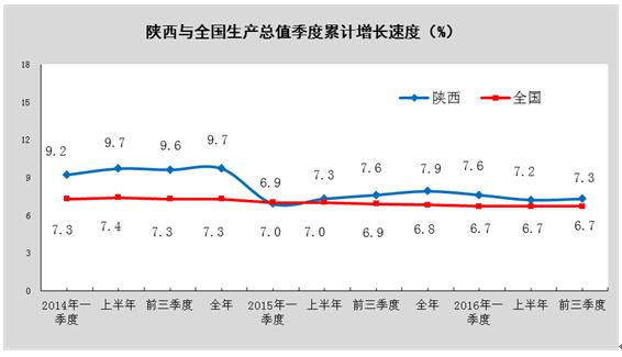 陕西增量500西安2020年GDP_全年万亿已无悬念 2020前三季度西安GDP7075.31亿元